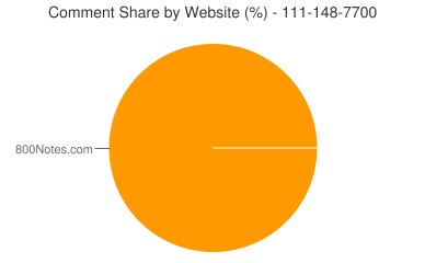Comment Share 111-148-7700